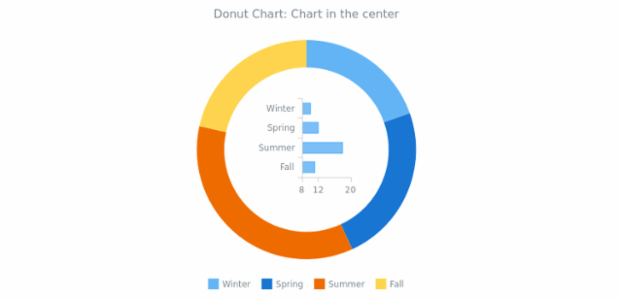 BCT Doughnut Chart 05 created by AnyChart Team