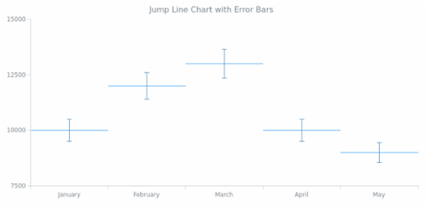BCT Error Jump Line Chart created by AnyChart Team