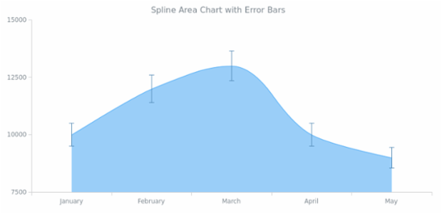 BCT Error Spline Area Chart created by AnyChart Team