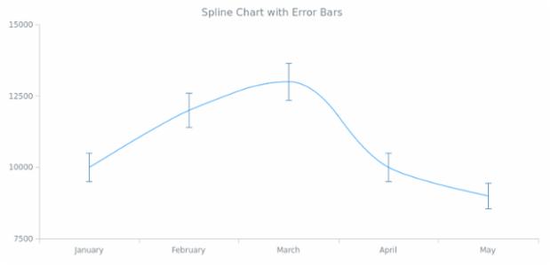 BCT Error Spline Chart created by AnyChart Team