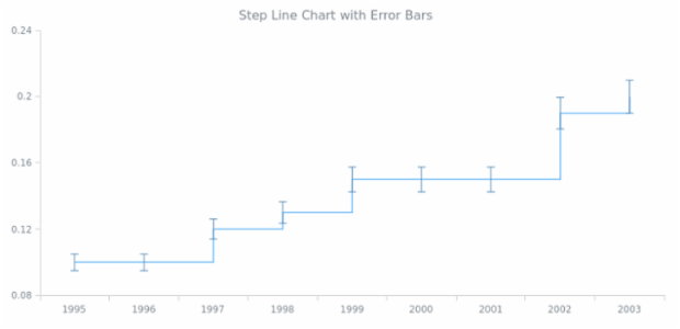 BCT Error Step Line Chart created by AnyChart Team
