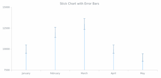 BCT Error Stick Chart created by AnyChart Team