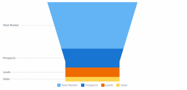 BCT Funnel Chart 02 created by AnyChart Team