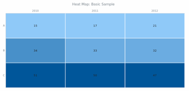 BCT Heat Map Chart 01 created by AnyChart Team