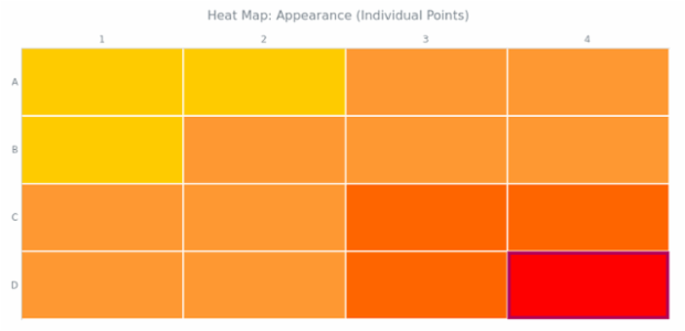 BCT Heat Map Chart 04 created by AnyChart Team