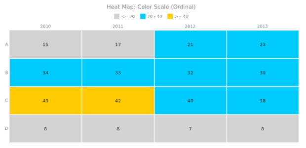 BCT Heat Map Chart 05 created by AnyChart Team