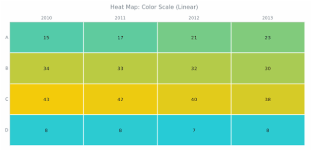 BCT Heat Map Chart 06 created by AnyChart Team
