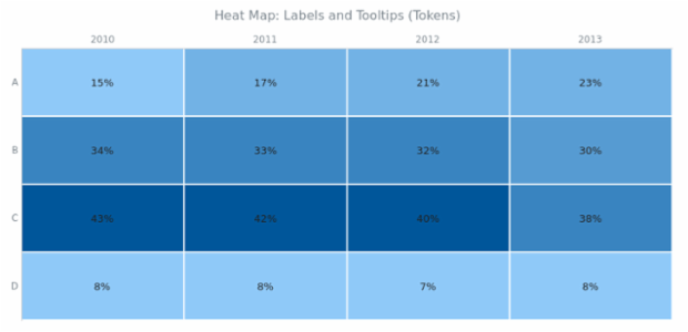 BCT Heat Map Chart 07 created by AnyChart Team