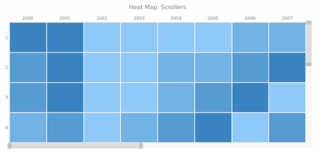 BCT Heat Map Chart 10 created by AnyChart Team