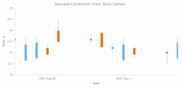 BCT Japanese-Candlestick Chart 01 created by AnyChart Team