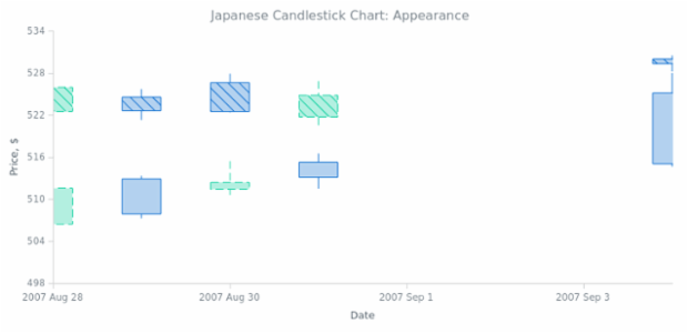 BCT Japanese-Candlestick Chart 02 created by AnyChart Team