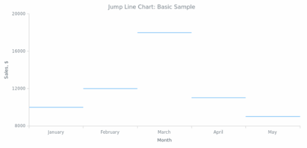 BCT Jump Line Chart 01 created by AnyChart Team