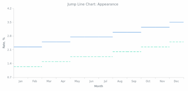 BCT Jump Line Chart 02 created by AnyChart Team
