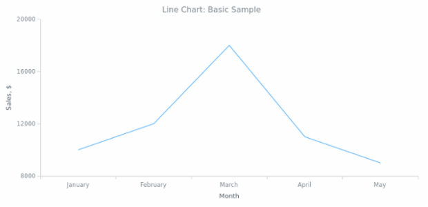 BCT Line Chart 01 created by AnyChart Team