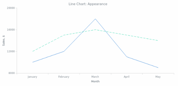 BCT Line Chart 02 created by AnyChart Team