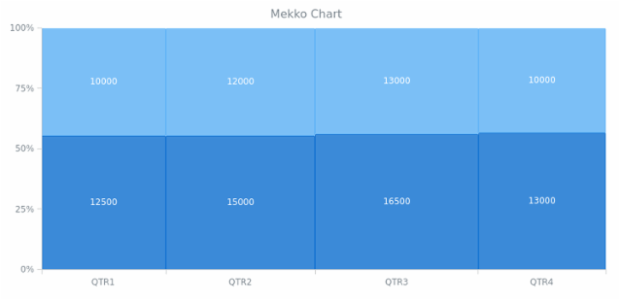BCT Mekko Chart 01 created by AnyChart Team