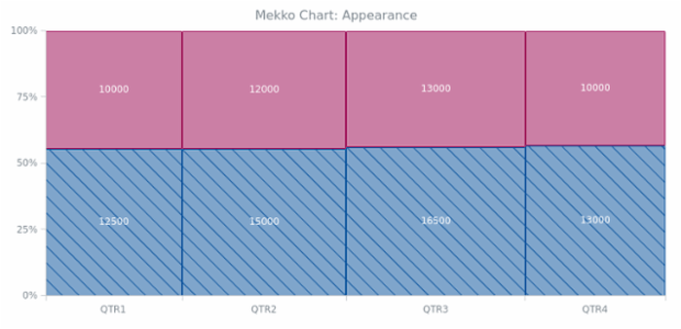 BCT Mekko Chart 02 created by AnyChart Team
