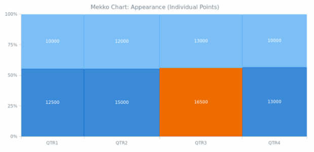 BCT Mekko Chart 03 created by AnyChart Team