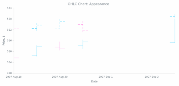 BCT OHLC Chart 02 created by AnyChart Team