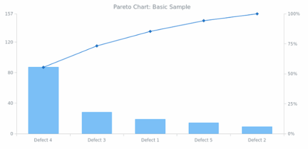 BCT Pareto Chart 01 created by AnyChart Team