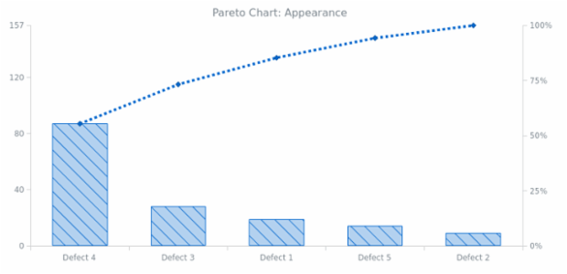 BCT Pareto Chart 02 created by AnyChart Team