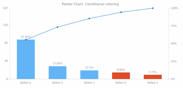 BCT Pareto Chart 03 created by AnyChart Team