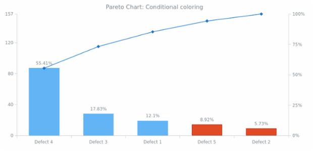 BCT Pareto Chart 03 created by AnyChart Team