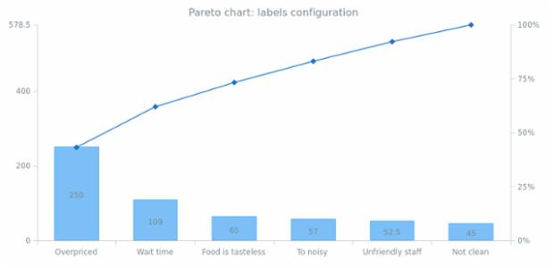 BCT Pareto Chart 04 created by AnyChart Team