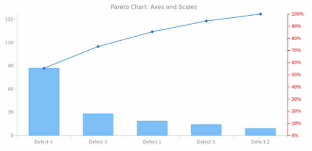 BCT Pareto Chart 06 created by AnyChart Team