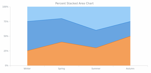 BCT Percent Stacked Area Chart created by AnyChart Team