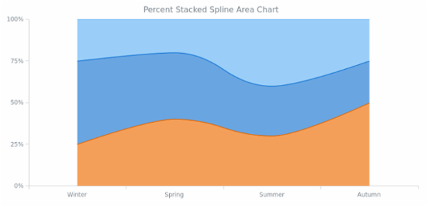 BCT Percent Stacked Spline Area Chart created by AnyChart Team