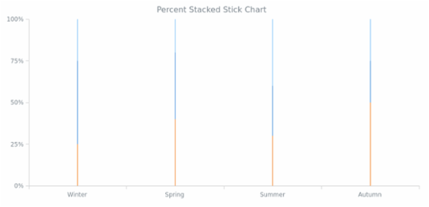 BCT Percent Stacked Stick Chart created by AnyChart Team