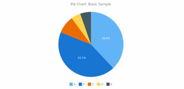 BCT Pie Chart 01 created by AnyChart Team