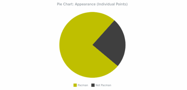 BCT Pie Chart 04 created by AnyChart Team