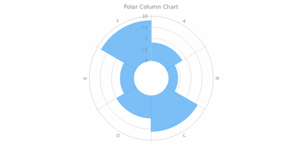 BCT Polar Column Chart created by AnyChart Team