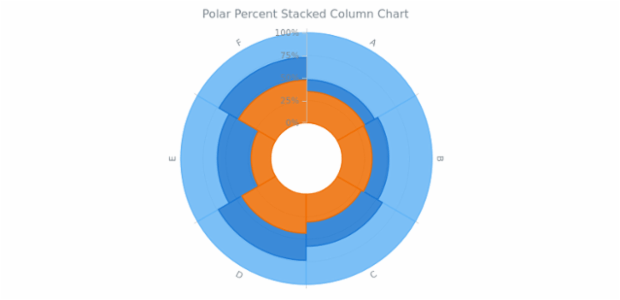 BCT Polar Percent Stacked Column Chart created by AnyChart Team