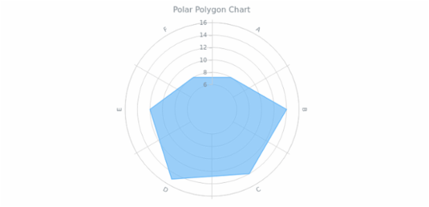 BCT Polar Polygon Chart created by AnyChart Team