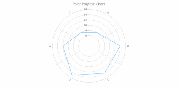 BCT Polar Polyline Chart created by AnyChart Team