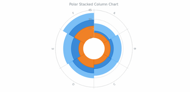 BCT Polar Stacked Column Chart created by AnyChart Team