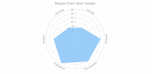 BCT Polygon Chart 01 created by AnyChart Team