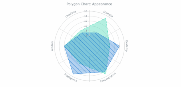 BCT Polygon Chart 02 created by AnyChart Team