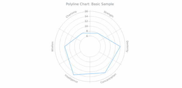 BCT Polyline Chart 01 created by AnyChart Team