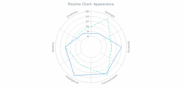 BCT Polyline Chart 02 created by AnyChart Team
