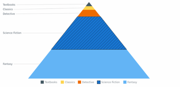 BCT Pyramid Chart 03 created by AnyChart Team