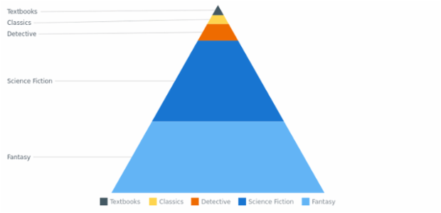 BCT Pyramid Chart 04 created by AnyChart Team