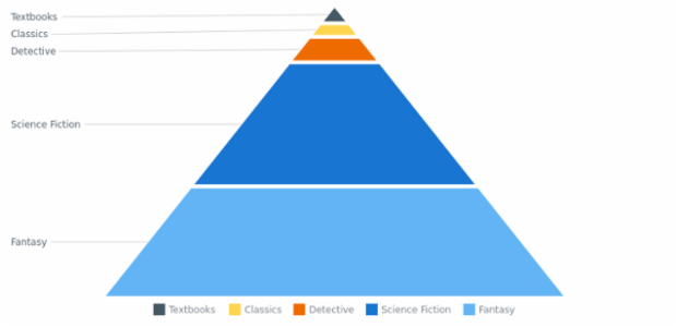 BCT Pyramid Chart 06 created by AnyChart Team