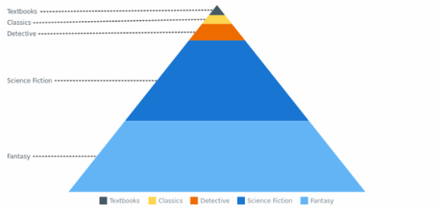 BCT Pyramid Chart 07 created by AnyChart Team