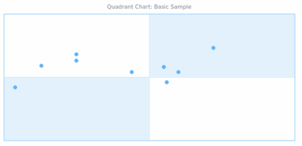 BCT Quadrant Chart 01 created by AnyChart Team