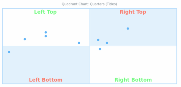 BCT Quadrant Chart 04 created by AnyChart Team