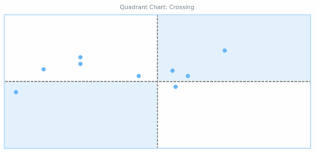 BCT Quadrant Chart 05 created by AnyChart Team